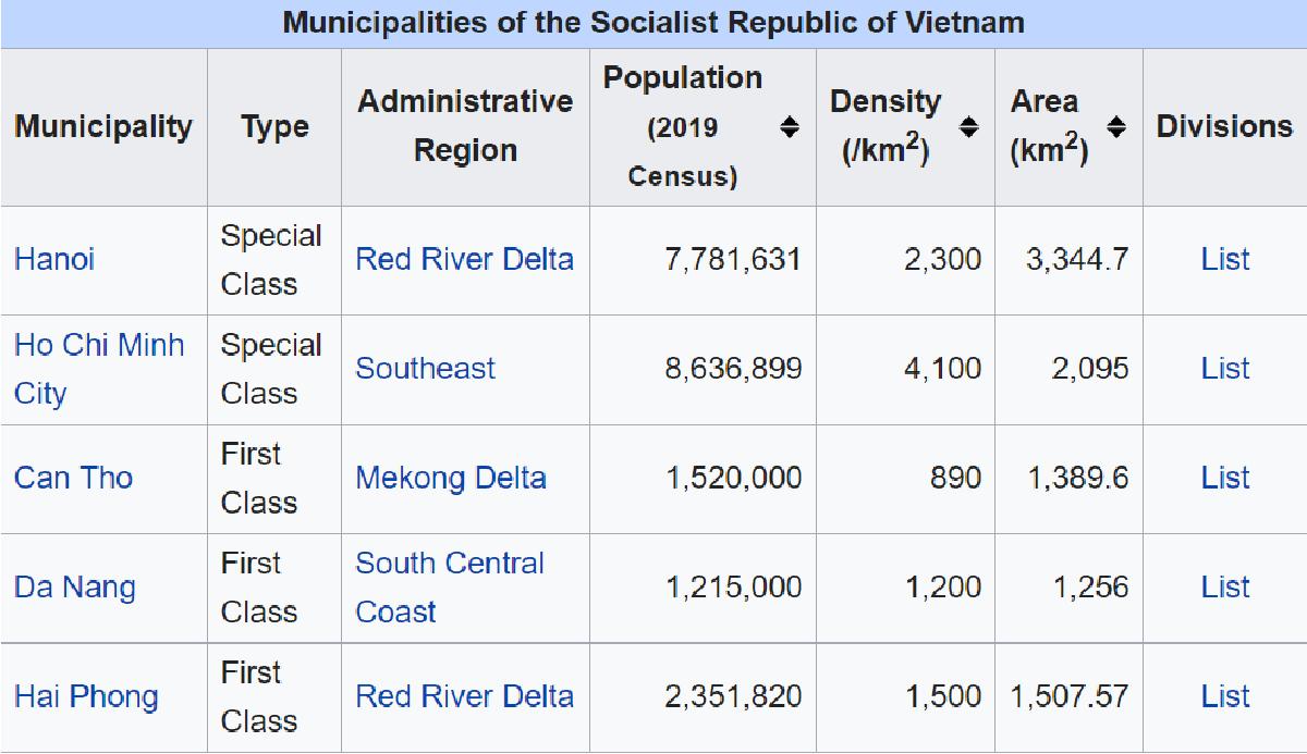Nguồn: Wikipedia.