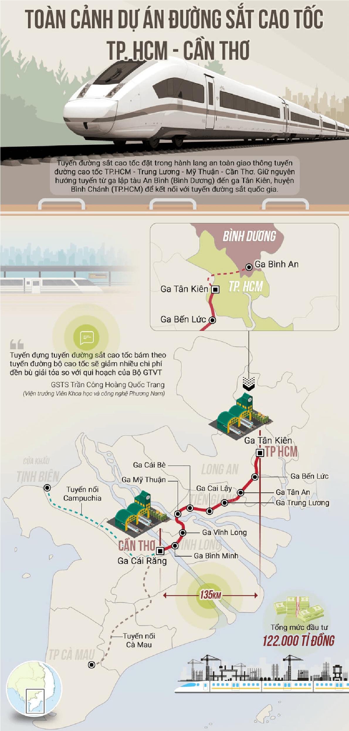 Toàn cảnh tuyến đường sắt (tàu chạy bằng điện) Tp.HCM – Cần Thơ.