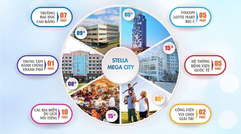 khu đô thị stella mega city